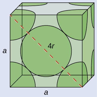 "An image of a cube is shown. A one-eighth section of a sphere is shown inside each corner of the cube and a full sphere is shown in the middle of the cube. A line stretched across the front face of the cube from the top left corner to the bottom right corner is labeled ""4 r."" The left and bottom sides of the cube are labeled ""a."""