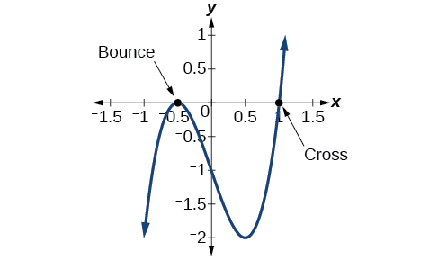 "Graph of a polynomial that have its local maximum at (-0.5, 0) labeled as ""Bounce"" and its x-intercept at (1, 0) labeled, ""Cross""."