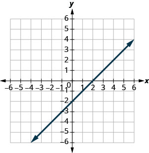 A figure showing a straight line on the x y- coordinate plane. The x- axis of the plane runs from negative 10 to 10. The y- axis of the planes runs from negative 10 to 10. The straight line goes through the points (negative 8, negative 10), (negative 6, negative 8), (negative 4, negative 6), (negative 2, negative 4), (0, negative 2), (2, 0), (4, 2), (6, 4), (8, 6), and (10, 8).