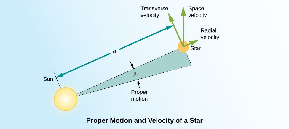 Diagram illustrating the radial velocity, proper motion, and space velocity of a star. At bottom left is a yellow disk representing the Sun. On the upper right is a smaller orange disk representing a distant star. A dashed, straight line connects the centers of the Sun and the star. (Above, to the left and parallel to this dashed line is a solid line with arrows at each end terminating at what would be the centers of both stars. This line is the total distance, d, separating the Sun and this hypothetical star.) Another dashed, straight line is drawn from the Sun, below and at an angle (shown as the Greek letter mu), from the dashed line that connects the Sun and star. The angle, mu, between these dashed lines is the measured proper motion of the star as seen from the Sun. In this case the star is moving to the upper left in the diagram. Three arrows are drawn from the center of the distant star. Each arrow represents the components of the star's motion through space that contributes to its measured proper motion. The first arrow points directly away from the Sun toward the right, along the projected path of the dashed line connecting the Sun and star. This represents the radial velocity, i.e. the velocity along our line of sight. At a right angle to this arrow, and pointing up and to the left from the star, is the arrow for the transverse velocity. The transverse velocity is perpendicular to our line of sight, and is what we see as proper motion. Between the two arrows is a third, in this case pointing straight up in the diagram, that represents the total space velocity of the star. It is the combination of the transverse and radial velocities.