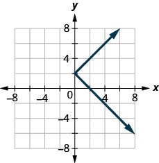 The figure has a sideways absolute value function graphed on the x y-coordinate plane. The x-axis runs from negative 6 to 6. The y-axis runs from negative 6 to 6. The line bends at the point (0, 2) and goes to the right. The line goes through the points (1, 3), (2, 4), (1, 1), and (2, 0).