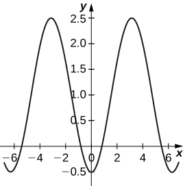 A graph starting at roughly (−6, 0) increasing to a rounded point and then decreasing to roughly (0, −0.5). The graph is symmetric about the y axis, so the graph increases to a rounded point before decreasing to roughly (6, 0).