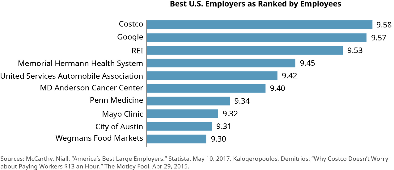 "This bar chart is titled ""Best U.S. Employers as Ranked by Employees."" The left side lists employers and the bar extends to the right, with a ranking for each company out of 10. From the best ranked company down, the chart shows Costco with 9.58, Google with 9.57, REI with 9.53, Memorial Hermann Health System with 9.45, United States Automobile Association with 9.42, MD Anderson Cancer Center with 9.40, Penn Medicine with 9.34, Mayo Clinic with 9.34, City of Austin with 9.31, and Wegmans Food Markets with 9.30."