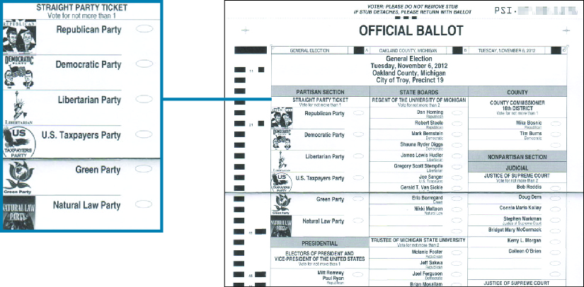 "An image of an official ballot for the 2012 general election. A callout box highlights the section titled ""Straight Party Ticket"" which reads ""vote for not more than 1: Republican Party, Democratic Party, Libertarian Party, U.S. Taxpayers Party, Green Party, Natural Law Party""."
