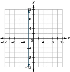 This figure shows a vertical straight line graphed on the x y-coordinate plane. The x and y-axes run from negative 12 to 12. The line goes through the points (negative 2, negative 1), (negative 2, 0), and (negative 2, 1).