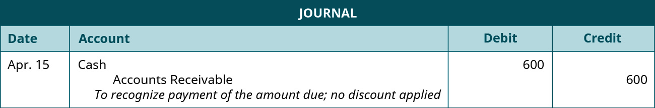 "A journal entry is made on April 15 and shows a Debit to Cast for $600, and a credit to Accounts Receivable for $600, with the note ""To recognize payment of the amount due; no discount applied."""