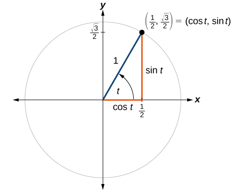 Graph of a circle with angle t, radius of 1, and a terminal side that intersects the circle at the point (1/2, square root of 3 over 2).