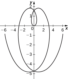 A graph starting at roughly (−6, −1) decreasing to a minimum in the third quadrant near (−1, −4.8) increasing through roughly (0, −4.7) and (3, 0) to a maximum near (1, 1.9) before decreasing through (0, 1.5) to the origin. The graph is symmetric about the y axis, so the graph increases through (0, 1.5) to a maximum in the second quadrant, decreases again through (0, −4.7), and then increases to (6, −1).