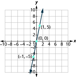 "The graph shows the x y-coordinate plane. The x and y-axis each run from -10 to 10.  A line passes through three labeled points, ""ordered pair -1, -5"", ""ordered pair 0, 0"", and ordered pair 1, 5""."