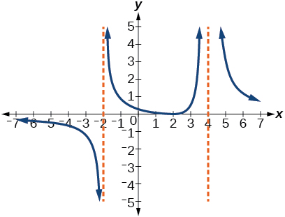 Graph of a rational function with vertical asymptotes at x=-2 and x=4.