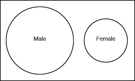This is a Venn diagram, two circles inside a rectangle. The circles do not intersect or overlap. One circle is labeled Male. The other circle is labeled Female.