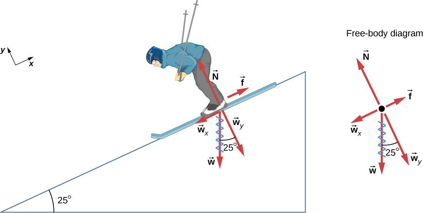 The figure shows a skier going down a slope that forms an angle of 25 degrees with the horizontal. An x y coordinate system is shown, tilted so that the positive x direction is parallel to the slop, pointing up the slope, and the positive y direction is out of the slope, perpendicular to it. The weight of the skier, labeled w, is represented by a red arrow pointing vertically downward. This weight is divided into two components, w sub y is perpendicular to the slope pointing in the minus y direction, and w sub x is parallel to the slope, pointing in the minus x direction. The normal force, labeled N, is also perpendicular to the slope, equal in magnitude but pointing out, opposite in direction to w sub y. The friction, f, is represented by a red arrow pointing upslope. In addition, the figure shows a free body diagram that shows the relative magnitudes and directions of f, N, w, and the components w sub x and w sub y of w. In both diagrams, the w vector is scribbled out, as it is replaced by its components.