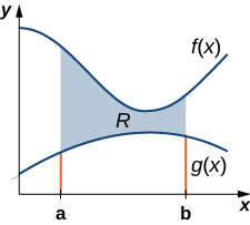 "This figure is a graph of the first quadrant. It has two curves. They are labeled f(x) and g(x). f(x) is above g(x). In between the curves is a shaded region labeled ""R"". The shaded region is bounded to the left by x=a and to the right by x=b."