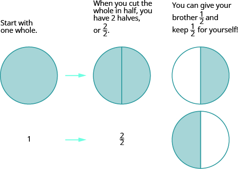 A shaded circle is shown. Below it is a 1. There are arrows pointing to a shaded circle divided into 2 equal parts. Below it is 2 over 2. Next to this are two circles, each divided into 2 equal parts. The top circle has the right half shaded and the bottom circle has the left half shaded.