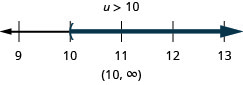 This figure shows the inequality u is greater than 10. Below this inequality is a number line ranging from 9 to 13 with tick marks for each integer. The inequality u is greater than 10 is graphed on the number line, with an open parenthesis at u equals 10, and a dark line extending to the right of the parenthesis. The inequality is also written in interval notation as parenthesis, 10 comma infinity, parenthesis.