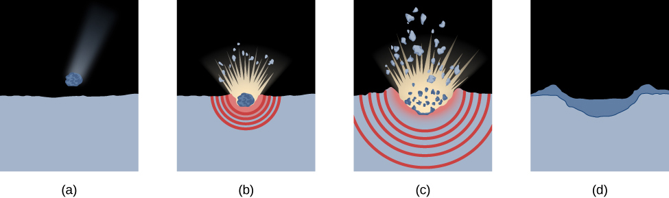 Illustration of the Stages in the Formation of an Impact Crater. In (a) an object is drawn just about to strike the surface of the Moon. In (b) the impact occurs. The explosion is shown lifting material upward and also sending shock waves down into the Moon. In (c) the impact progresses as the projectile itself disintegrates in the explosion and the shock waves penetrate further into the Moon. Finally, in (d) the ejected material has fallen back, leaving a walled, ejecta-filled impact crater.