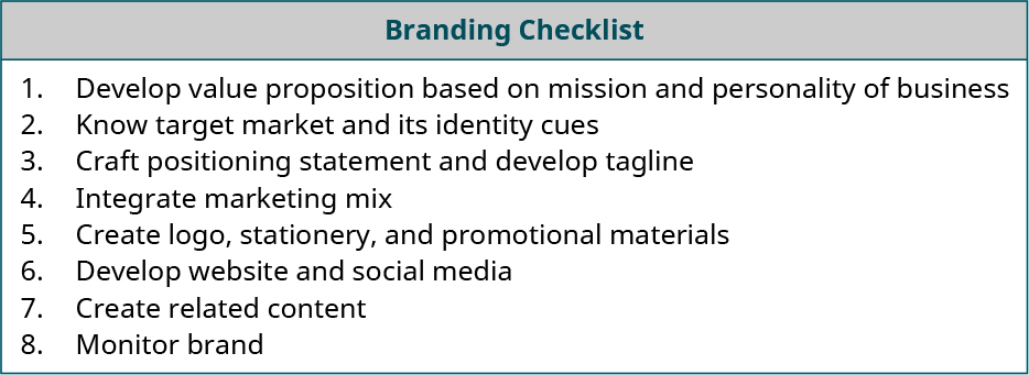 Eight branding checklist items: 1. Develop value proposition based on mission and personality of business; 2. Know target market and its identity cues; 3. Craft positioning statement and develop tagline; 4. Integrate marketing mix; 5. Create logo, stationery, and promotional materials; 6. Develop website and social media; 7. Create related content; and 8. Monitor brand.