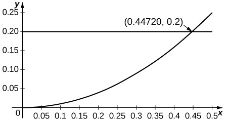 This graph has a horizontal line at y=0.2. It also has a curve starting at the origin and concave up. The curve and the line intersect at the ordered pair (0.44720, 0.2).