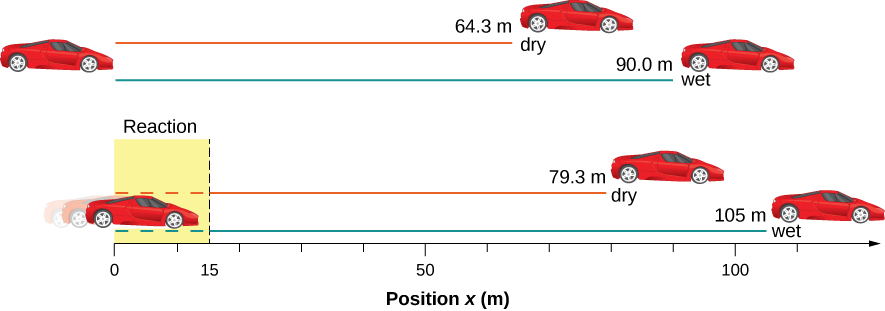 Top figure shows cars located at 64.3 meters and 90 meters from the starting point for dry and wet conditions, respectively. Bottom figure shows cars located at 79.3 meters and 105 meters from the starting point for dry and wet conditions, respectively.