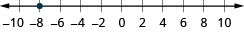 This figure is a number line. It is scaled from negative 10 to 10 in increments of 2. There is a point at negative 8.