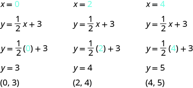 "The figure shows three algebraic substitutions into an equation. The first substitution is for x = 0, with 0 shown in blue. The next line is y = 1 over 2 x + 3. The next line is y = 1 over 2 open parentheses 0, shown in blue, closed parentheses, + 3.  The next line is y = 3. The last line is ""ordered pair 0, 3"". The second substitution is for x = 2, with 2 shown in blue. The next line is y = 1 over 2 x + 3. The next line is y = 1 over 2 open parentheses 2, shown in blue, closed parentheses, + 3.  The next line is y = 4. The last line is ""ordered pair 2, 4"". The third substitution is for x = 4, with 4 shown in blue. The next line is y = 1 over 2 x + 3. The next line is y = 1 over 2 open parentheses 4, shown in blue, closed parentheses, + 3.  The next line is y = 5. The last line is ""ordered pair 4, 5""."