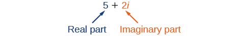 Showing the real and imaginary parts of 5 + 2i. In this complex number, 5 is the real part and 2i is the complex part.