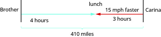 "The figure shows the uniform motion of Carina and her brother using arrows. The arrow for Carina is labeled ""3 hours."" The arrow for Carina's brother is pointed in the opposite direction and is labeled ""15 miles per hour"" and ""4 hours."" Where the arrows meet is labeled ""lunch."" The path of Carina and her Brother is represented by a bracket and labeled ""410 miles."""