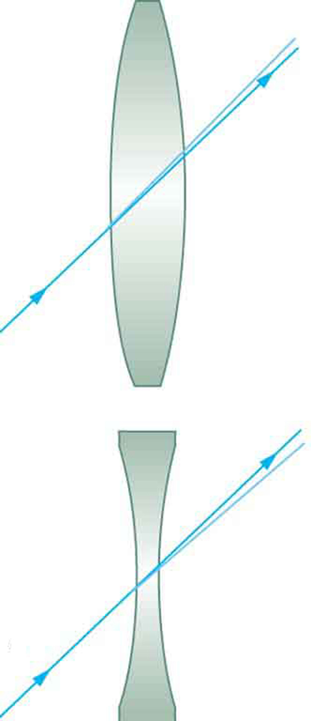 Figure (a) shows a light ray passing through the center of a convex lens without any deviation. Figure (b) shows a light ray passing through the center of a concave lens go without any deviation.