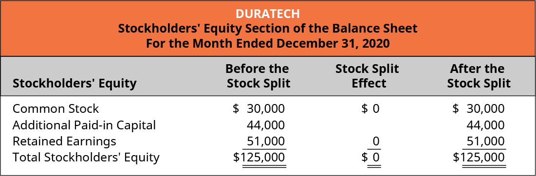 Duratech, Stockholders' Equity Section of the Balance Sheet, For the Month Ended December 31, 2020. Stockholders' Equity, Before the Stock Split, Stock Split Effect, After the Stock Split (respectively): Common stock, $30,000, 0, $30,000. Additional paid-in capital 44,000, -, 44,000. Retained earnings 51,000, 0, 51,000. Total stockholders' equity $125,000, 0, $125,000.