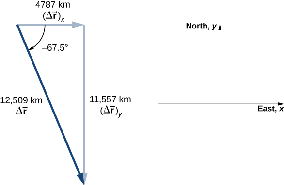 An x y coordinate system is shown. Positive x is to the east and positive y to the north. Vector delta r sub x points east and has magnitude 4787 kilometers. Vector delta r sub y points south and has magnitude 11,557 kilometers. Vector delta r points to the southeast, starting at the tail of delta r sub x and ending at the head of delta r sub y and has magnitude 12,509 kilometers.