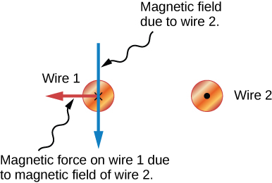 The two small circles with an x on the left and dot on the right representing wires with opposite currents are shown in this diagram. A blue arrow pointing down going through wire 1 is labeled Magnetic field due to wire 2. A red line from the center of wire 1 pointing to the left away from wire Wire 2 is labeled Magnetic force on wire 1 due to magnetic field of wire 2.