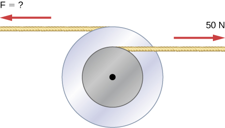 Figure shows two flywheels of different radii that are bonded together and rotate about a common axis. A force of 50 N is applied to the smaller flywheel. A force of unknown magnitude is applied to the larger flywheel and pulls it into the opposite direction.