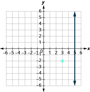 The graph shows the x y-coordinate plane. The x and y-axes each run from negative 7 to 7. The line whose equation is x equals 5 intercepts the x-axis at (5, 0) and runs parallel to the y-axis. Elsewhere on the graph, the point (3, negative 2) is plotted.