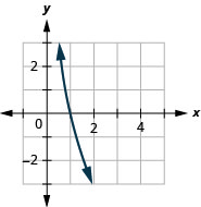 This figure shows a logarithmic line passing through the points (4 over 5, 1), (1, 0), and (5 over 4, negative 1).