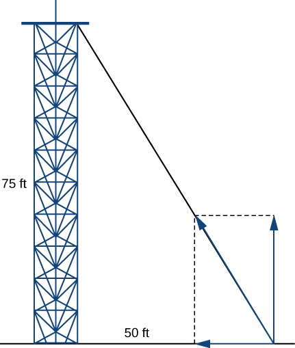 "This figure is a tower with a guy wire from the top to the ground. The tower, guy wire, and the ground form a right triangle. The base is labeled ""50 feet"" and is horizontal. The other side is labeled ""75 feet"" and is vertical. This side is the tower."