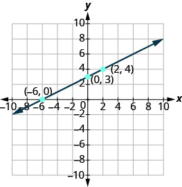 "The graph shows the x y-coordinate plane. The x and y-axis each run from -10 to 10. Three labeled points are shown at ""ordered pair -6, 0"", ""ordered pair 0, 3"" and ""ordered pair 2, 4"".  A line passes through the three labeled points."