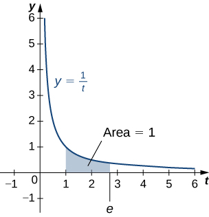 "This figure is a graph. It is the curve y=1/t. It is decreasing and in the first quadrant. Under the curve is a shaded area. The area is bounded to the left at x=1 and to the right at x=e. The area is labeled ""area=1""."