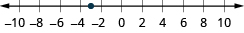 This figure is a number line. It is scaled from negative 10 to 10 in increments of 2. There is a point at negative 3.