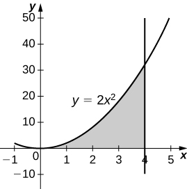 This figure is a graph in the first quadrant. It is a shaded region bounded above by the curve y=2x^2, below by the x-axis, and to the right by the vertical line x=4.