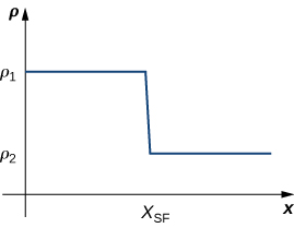 A graph in quadrant one of the density of a shockwave with three labeled points: p1 and p2 on the y axis, with p1 > p2, and xsf on the x axis. It consists of y= p1 from 0 to xsf, x = xsf from y= p1 to y=p2, and y=p2 for values greater than or equal to xsf.