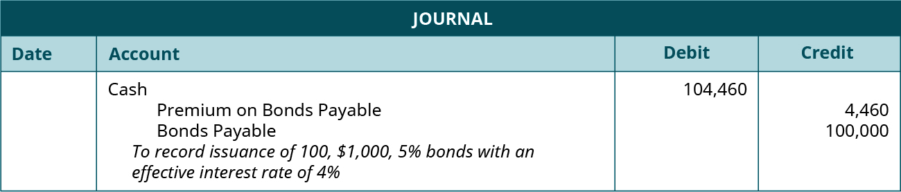 "Journal entry: debit Cash 104,460, credit Premium on Bonds Payable 4,460, and credit Bonds Payable 100,000. Explanation: ""To record issuance of 100, $1,000, 5 percent bonds with an effective interest rate of 4 percent."""