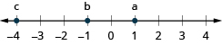 This figure is a number line. The point negative 4 is labeled with the letter c, the point negative 1 is labeled with the letter b, and the point 1 is labeled with the letter a.