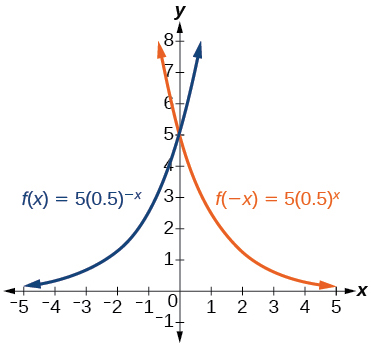 Graph of f(-x)=5(0.5)^-x in blue and f(x)=5(0.5)^x in orange.
