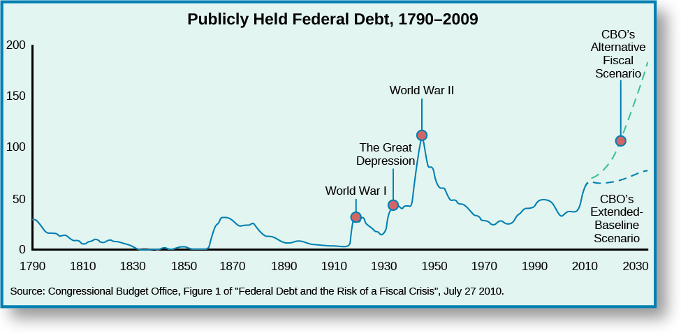 "A graph titled ""Publicly Held Federal Debt, 1790-2009"". The x-axis ranges from 1790 to 2030. The y-axis ranges from 0 to 200, representing percentage of gross domestic product. A line starts at approximately 25% in 1790, decreases to around 0% in 1830 and remains until around 1860, increases to around 25% in 1870, decreases to around 0% in 1910, increases to around 25% in 1920 with a label ""World War I"", decreases then increases to around 40% in 1935 with a label ""The Great Depression"", increases to around 100% in 1945 with a label ""World War II"", decreases to around 20% in 1970, increases to around 40% in 1990, and decreases to around 30% in 2010. A dotted line from 2010 shows a drastic increase to 2030 labeled ""CBO's Alternative Fiscal Scenario"" and another dotted line from 2010 shows a minor increase to 2030 labeled ""CBO's Extended-Baseline Scenario"". At the bottom of the graph, a source is listed: ""Congressional Budget Office, Figure 1 of ""Federal Debt and the risk of a Fiscal Crisis"", July 27, 2010.""."