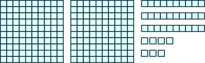 An image consisting of three items. The first item is two squares of 100 blocks each, 10 blocks wide and 10 blocks tall. The second item is three horizontal rods containing 10 blocks each. The third item is 7 individual blocks.