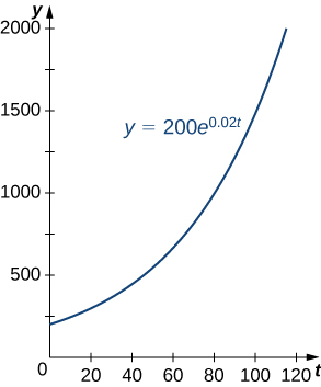 This figure is a graph. It is the exponential curve for y=200e^0.02t. It is in the first quadrant and an increasing function. It begins on the y-axis.