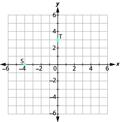 "The graph shows the x y-coordinate plane. The x and y-axis each run from -6 to 6. The point ""ordered pair 3, 0"" is labeled ""T"". The point ""ordered pair -4,  0"" is labeled ""S""."