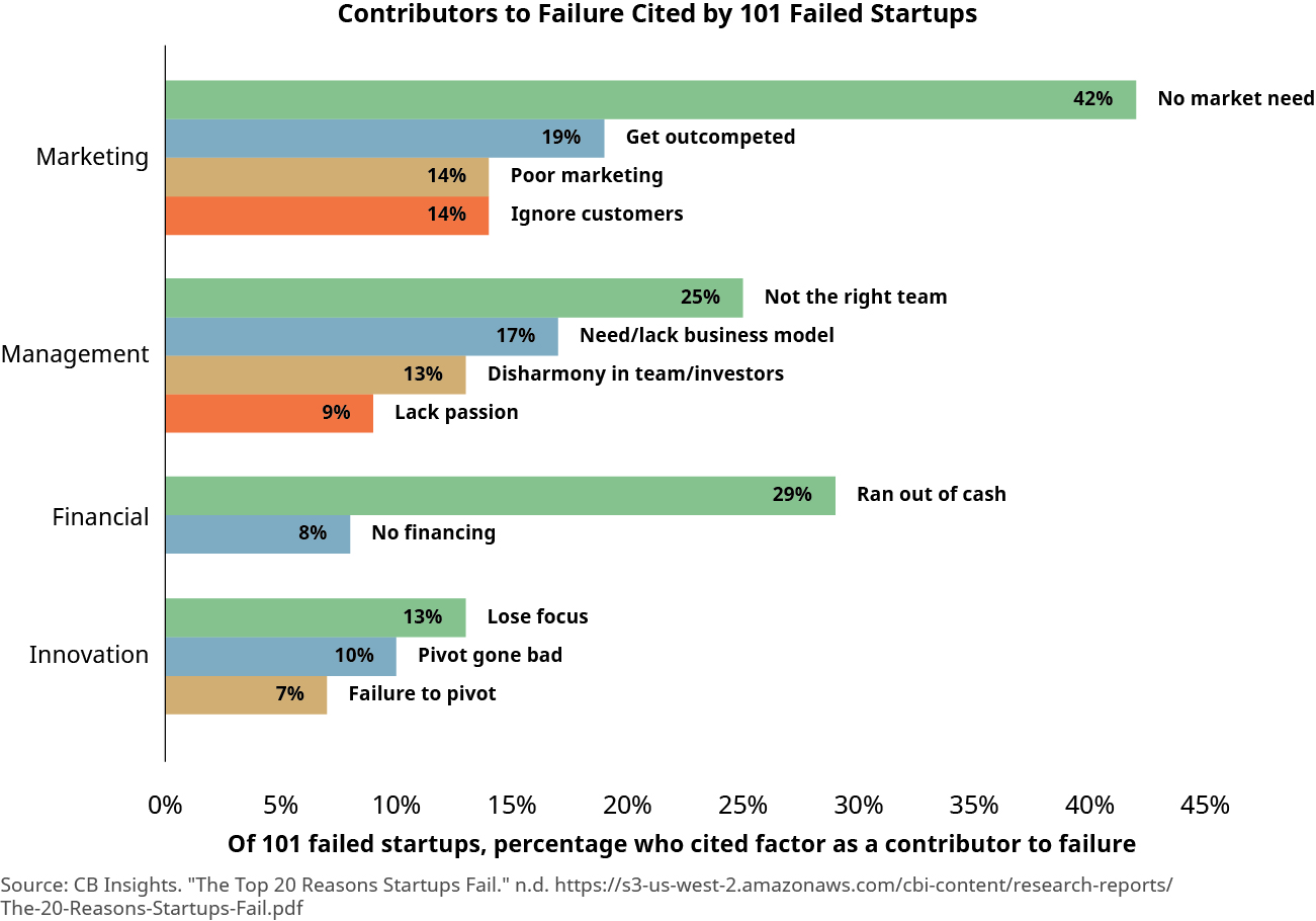 The contributors to failure cited by 101 failed startups include Marketing (42% no market need; 19% get outcompeted; 14% poor marketing; 14% ignore customers), Management (25% not the right team; 17% need/lack business model; 13% disharmony in team/investors, 9% lack passion), Financial (29% ran out of cash; 8% no financing); and Innovation (13% lose focus; 10% pivot gone bad; 7% failure to pivot). Source: www.cbinsights.com.