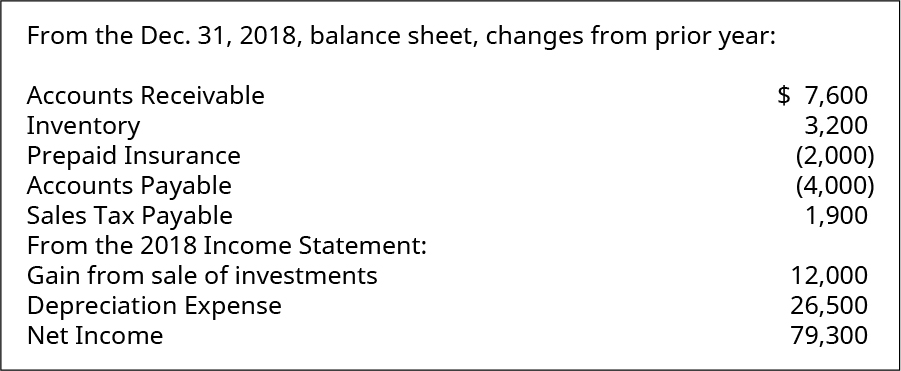 From the December 31, 2018 balance sheet, changes from prior year: Accounts Receivable $7,600, Inventory 3,200, Prepaid Insurance (2,000), Accounts Payable (4,000), Sales Tax Payable 1,900. From the 2018 Income Statement: Gain from sale of investments 12,000, Depreciation Expense 26,500, Net Income 79,300.