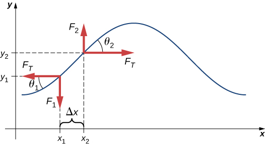 Figure shows a pulse wave. Two arrows are shown along the upward slope of the wave, one pointing up and right, the other pointing down and left. These arrows, labeled F make angles theta 2 and theta 1 respectively with